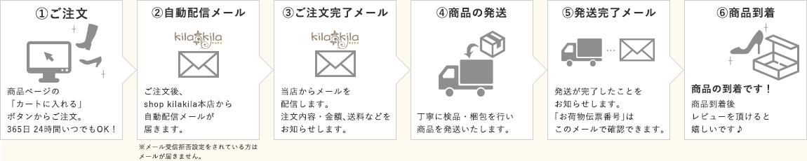 ご注文から配送までの流れ